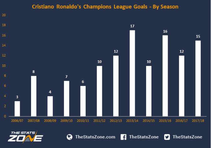 ronaldo champions league goal stats