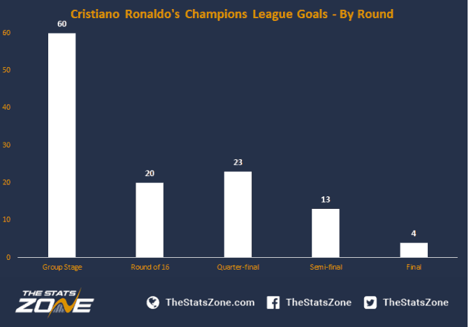 cristiano ronaldo group stage goals and start