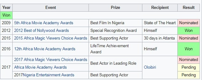 Richard Mofe Damijo Awards